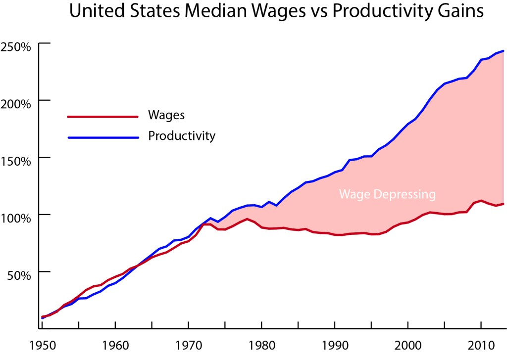 productivity-wages