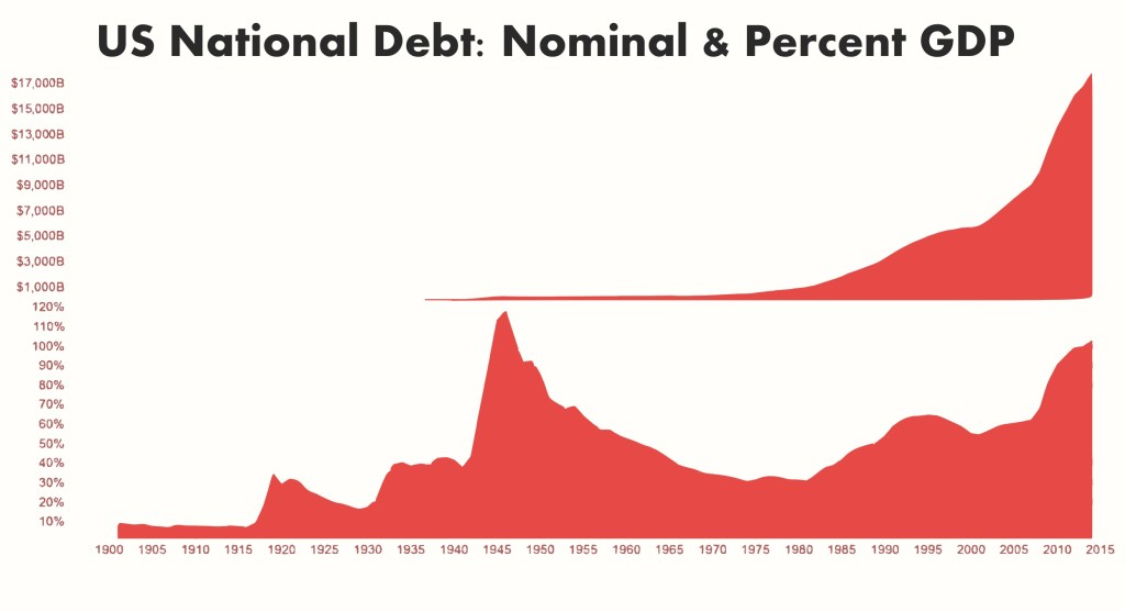 US debt graph