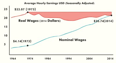 real vs nominal US wages