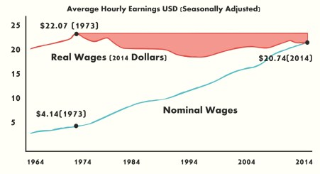 real vs nominal US wages- wage stagnation