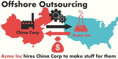 offshore outsourcing infographic
