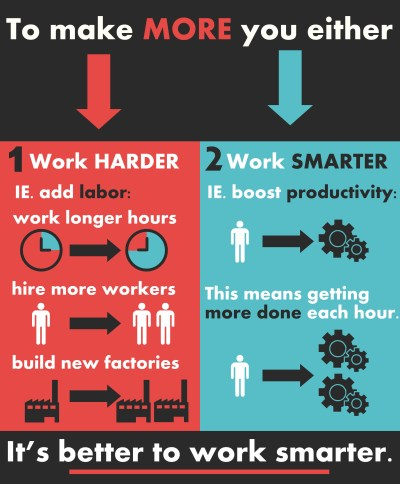 increasing productivity leads to economic growth infographic