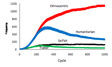 graph showing how ethnocentric tribes eventually dominate group competition