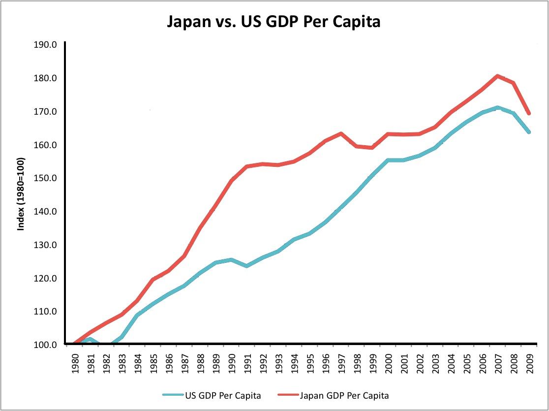 Japan Vs Us Gdp Per Capita