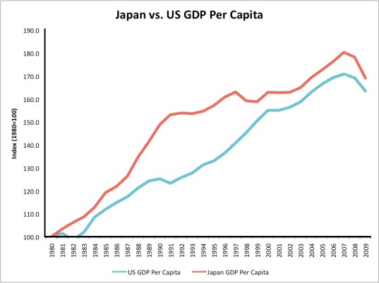 Japan vs USA GDP per capita
