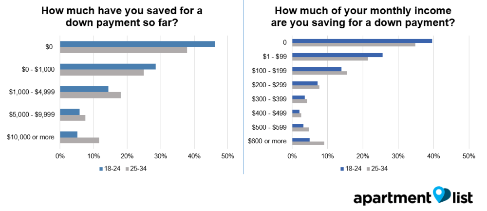 graph showing how much millennials have saved for a down payment on a house