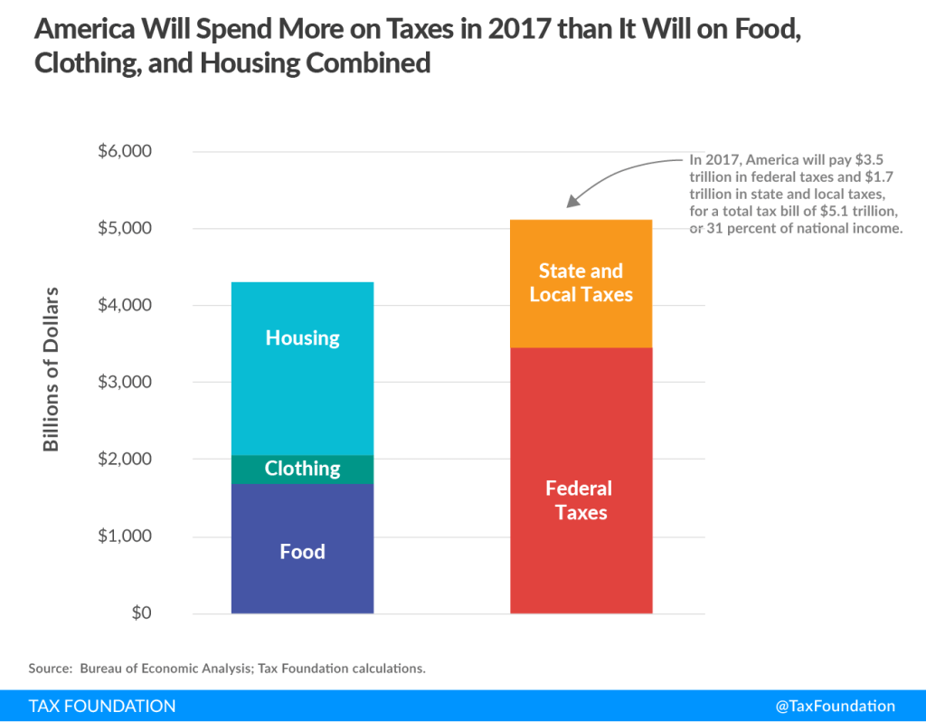 americans pay more in tax than they do on food, shelter, and clothing every year, chart