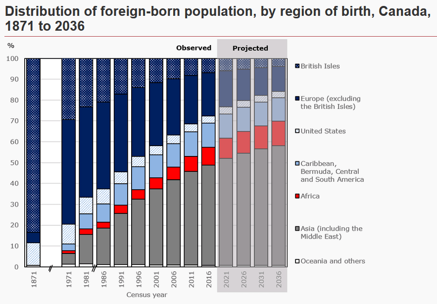 canada foreign born population graph, stats canada