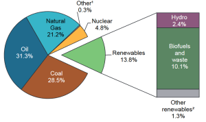 graph of world energy sources by type, renewables make up only 13.8% of global energy