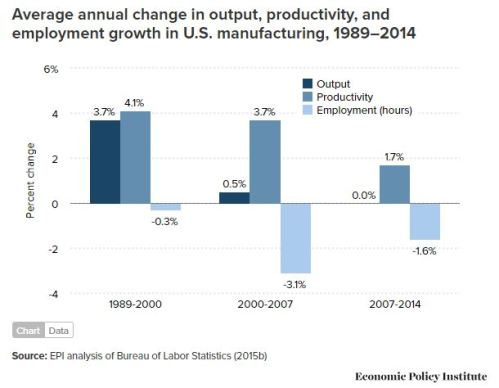 chart showing relationship between productivity, output, and employment in manufacturing