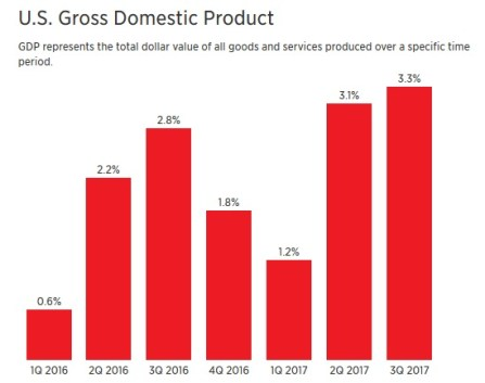 wuarterly US GDP growth