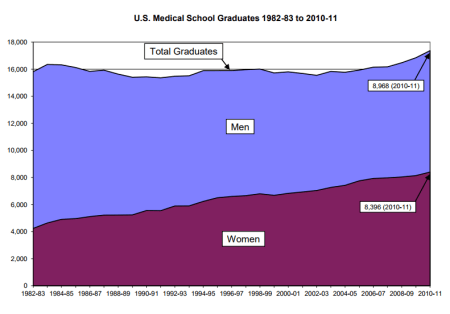 chart showing the number of medical graduates in the US, historical (1982-2011)