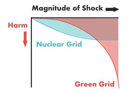 convexity and ruination: risk curves for green energy vs conventional energy-based power grid