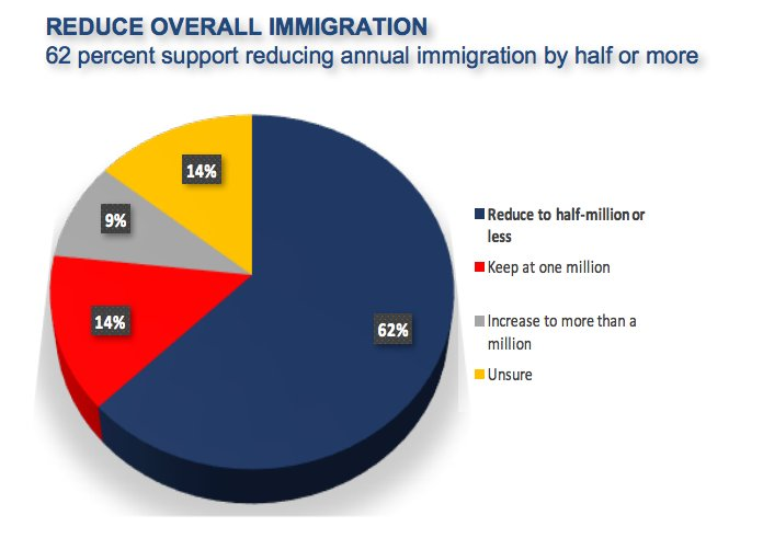 62% of voters in swing states would like to reduce immigration levels by 50% or more