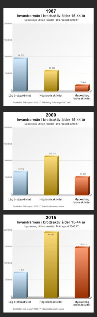 Sweden's crime is caused by migrants & refugees, graph