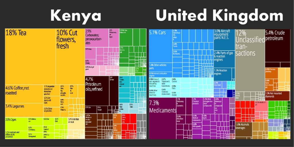 export treemap kenya & united kingdom