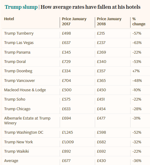 hotel prices at president trump's hotels have declined significantly since last year