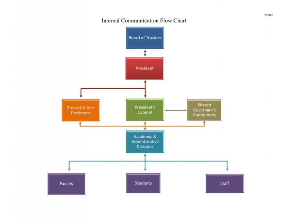 medium resolution of flow chart template word