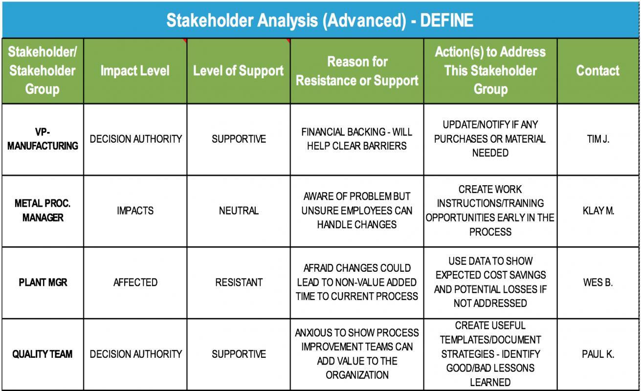 Stakeholderysis Templates