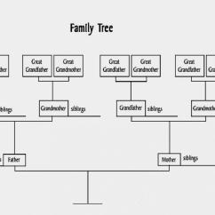 Family Tree Diagram Template Valeo Wiper Motor Wiring Business