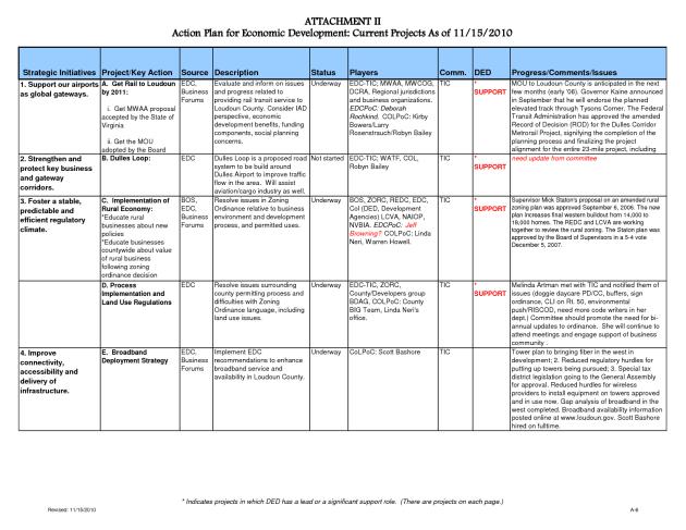 Performance Improvement Plan Sample | Template Business