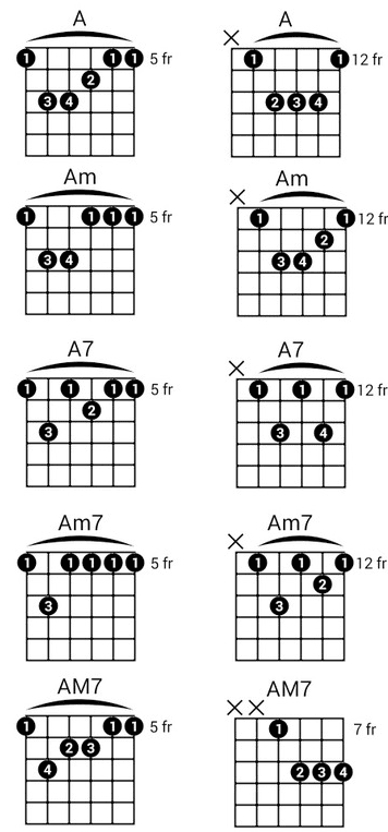 3 Easy Ways To Play The A Chord on Guitar