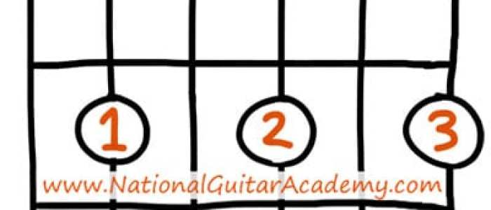 Awesome Bm Chords Crest - Beginner Guitar Piano Chords - zhpf.info