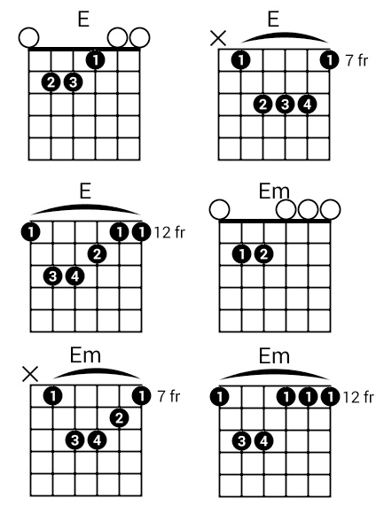 Chords Shape Of You