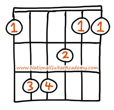 F Minor Chord For Beginners  National Guitar Academy