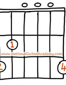 Easy songs on guitar for beginners also national academy rh nationalguitaracademy