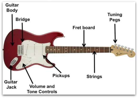 Acoustic vs Electric Guitar: 10 Tips You Must Know ...