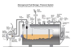 Aboveground Storage Tank Equipment