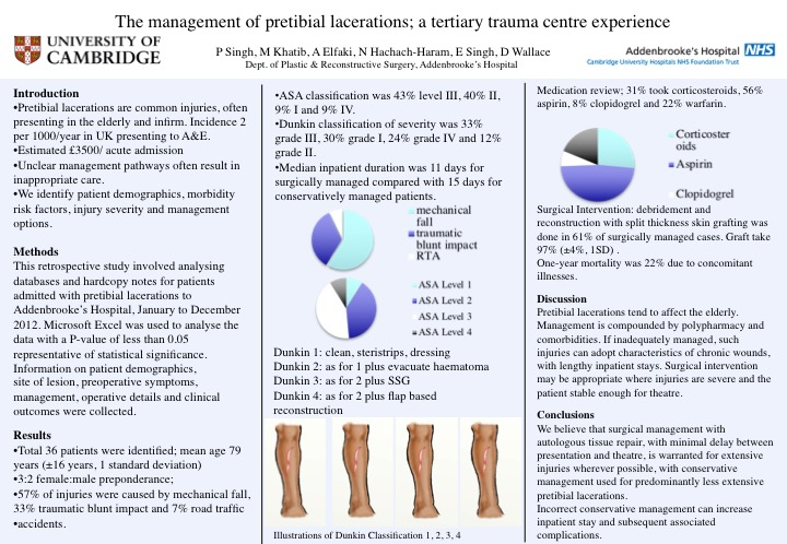 the management of pretibial lacerations  a tertiary trauma