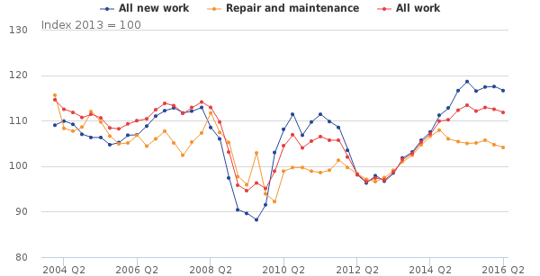Construction sector slips into recession