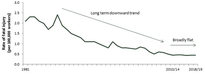 Fatalities trends