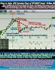 Intraday trading trendline chart also strategies to earn more profit rh nationalviews