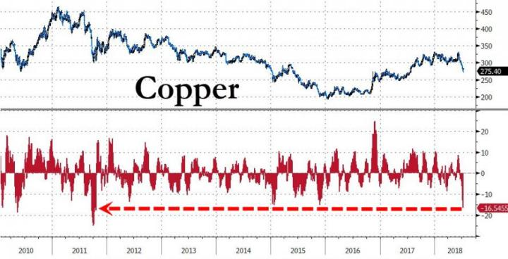 Dr.Copper Is Sick – Global Growth Scare Looms After Biggest Drop In 7 Years