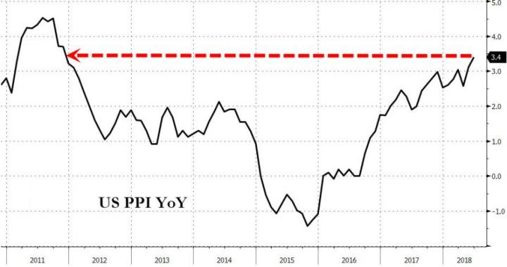 PPI Comes Blazing Hot Rising Most Since 2011; Yields Spike