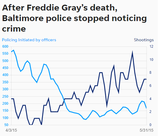 """Dealers Are Taking Control"" – Baltimore Murder Rate Soars As Police Ease Up On Stops"