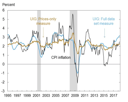 Fed's Underlying Inflation Gauge Warns Of Imminent Inflation Surge