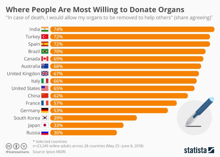 If You Need A Kidney, Fly To India