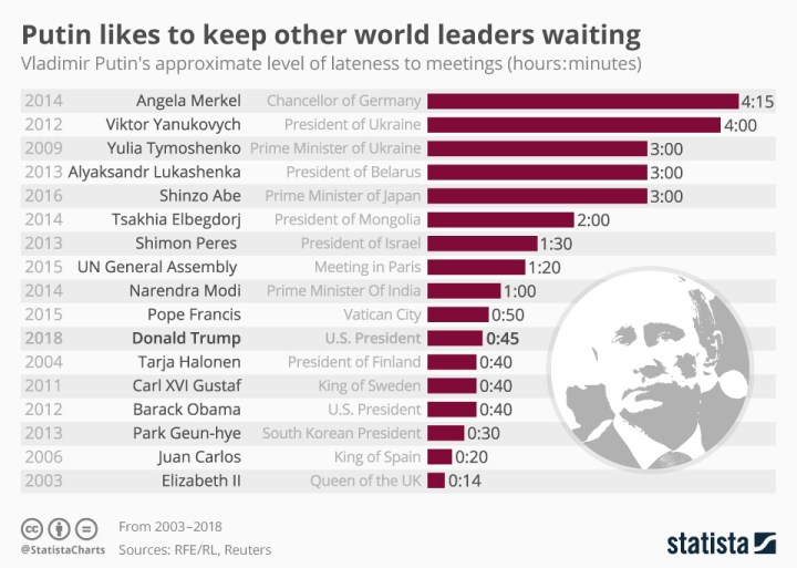 Putin Likes To Keep Other World Leaders Waiting
