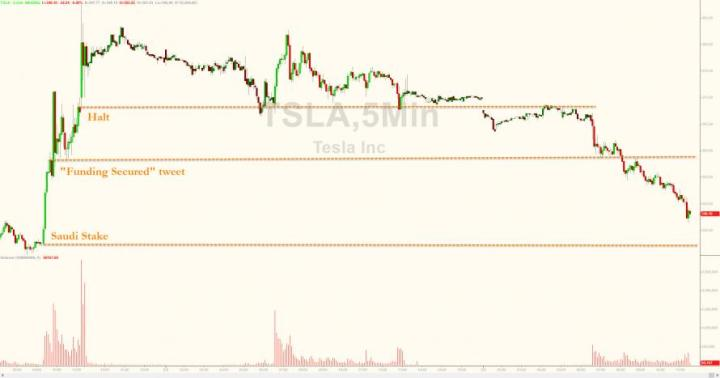 Tesla Tumbles As Broader SEC Inquiry Revealed