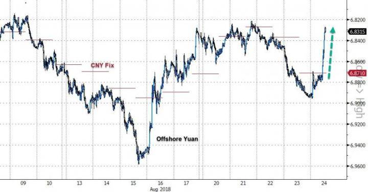 "Yuan Surges After PBOC Resumes Use Of ""Countercyclical Factor"""