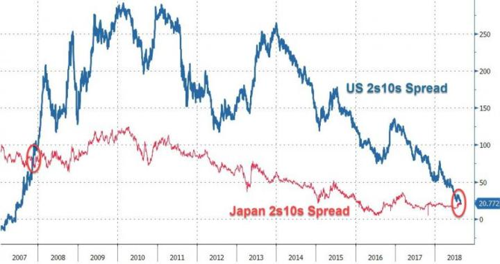 """Quite A Landmark Moment"" – US Yield Curve Tumbles Below Japan's For First Time In 11 Years"