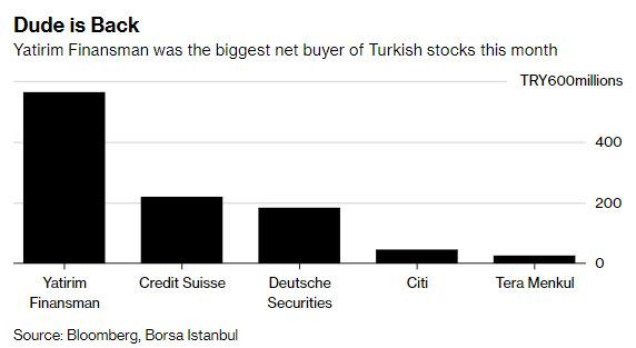 """Mystery HFT """"Dude"""" Is Propping Up The Entire Turkish Stock Market"""