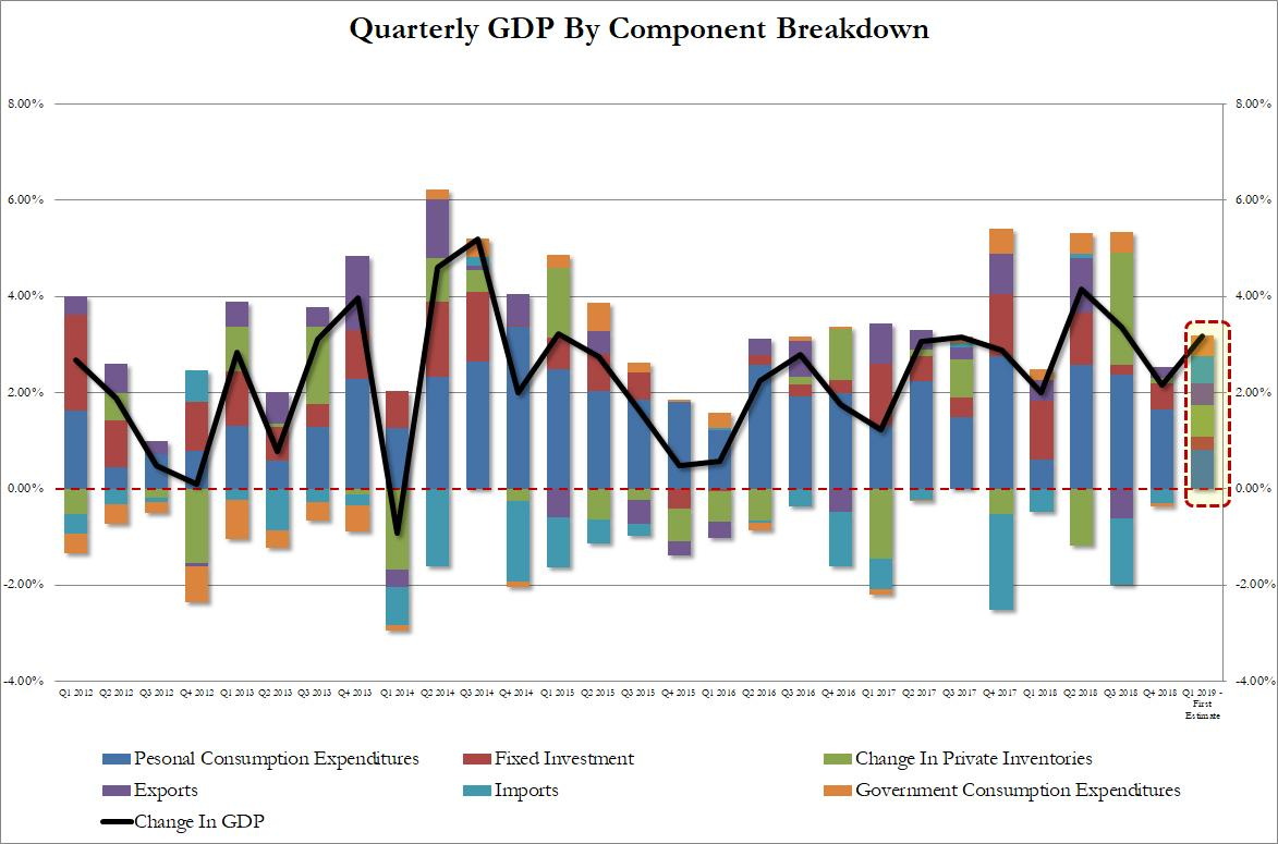 Q1 GDP Smashes Expectations, Soars 3.2% As Fed Finds Itself Trapped