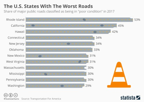Infographic: The U.S. States With The Worst Roads | Statista