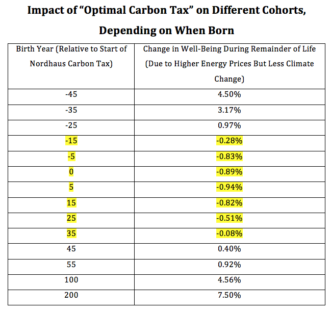 New Study Finds A Modest Carbon Tax Would Hurt All Humanity For Two Generations