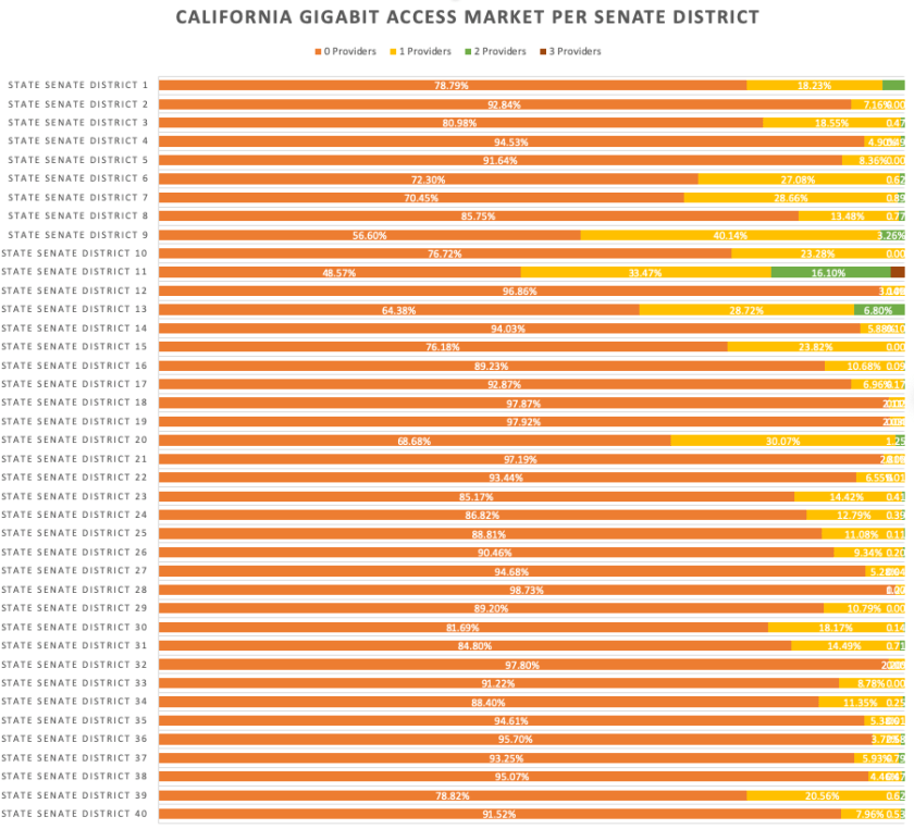Chart showing every California Senate district except San Francisco faces a broadband monopoly